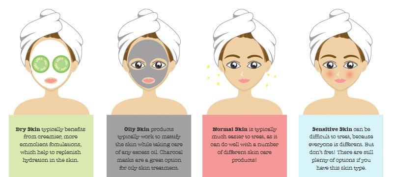 washing face by skin type